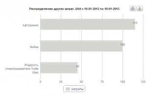 Новый график в статистике затрат