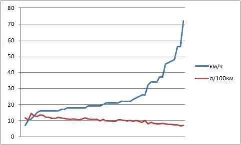 График расхода бензина Шевроле Лачетти