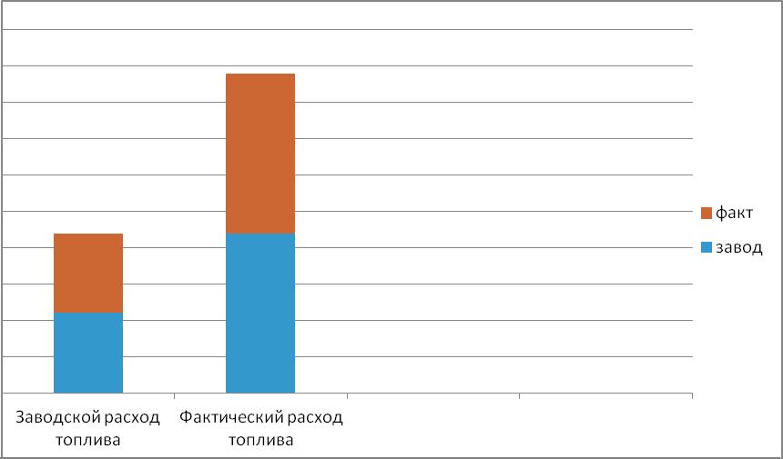 Сравнительная таблица расхода топлива KIA Sportage